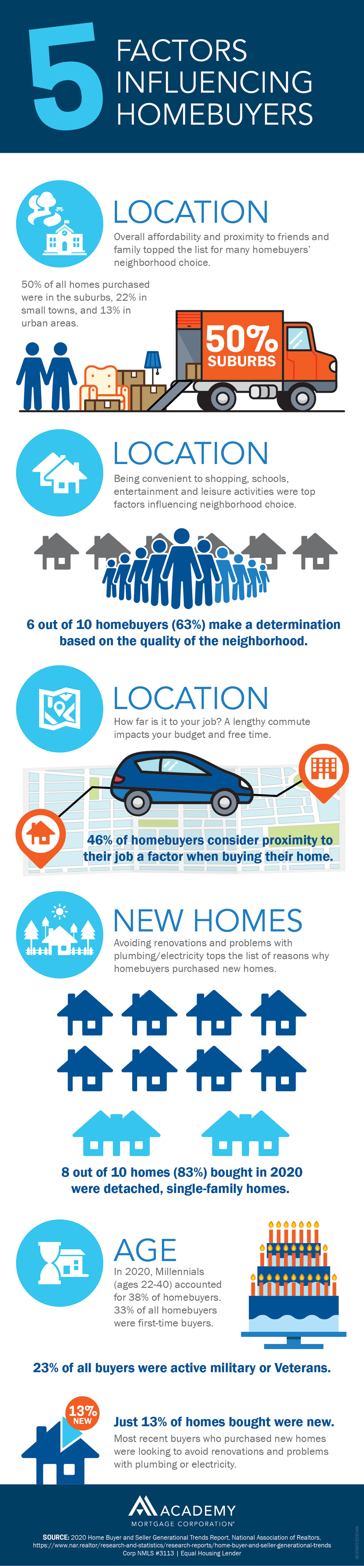 5-Factors-Influencing-Homebuyers-Infographic-FINAL-1200px
