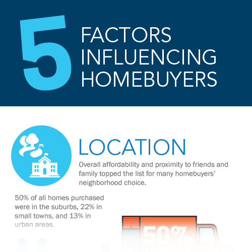 5-Factors-Influencing-Homebuyers-Infographic-FINAL-thumb