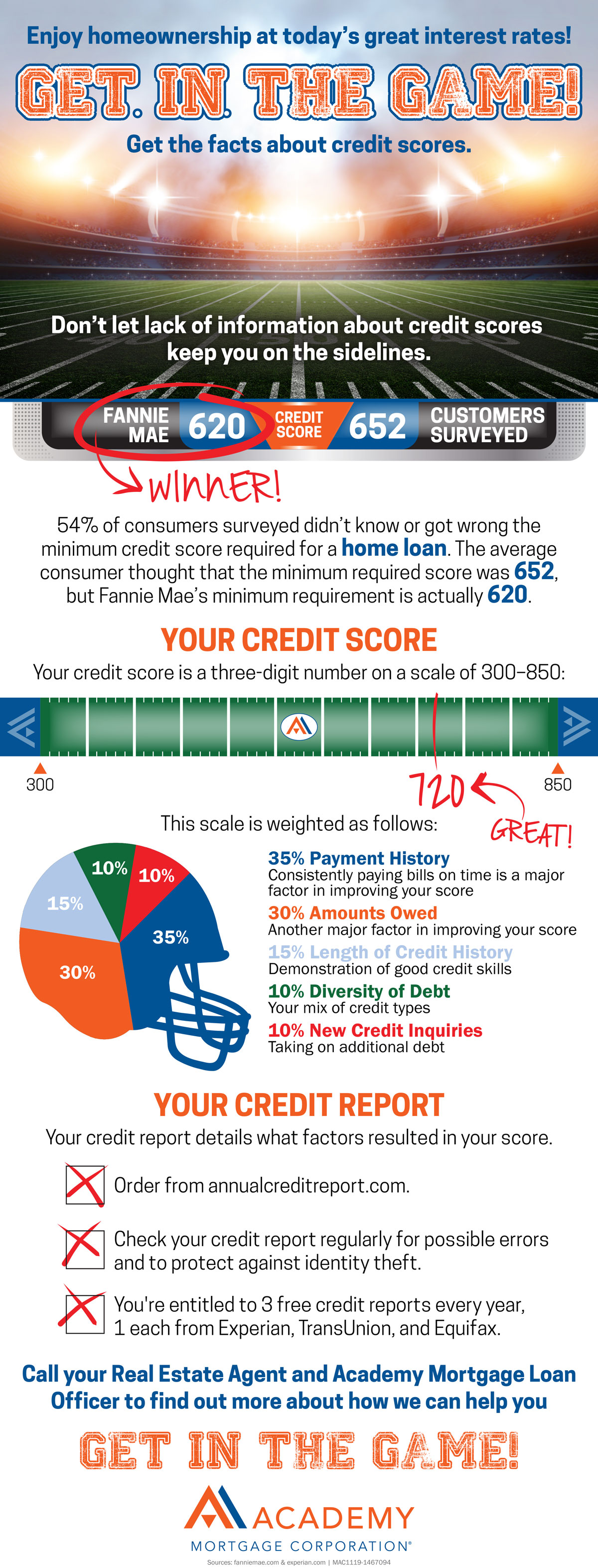 facts-about-credit-scores-infographic