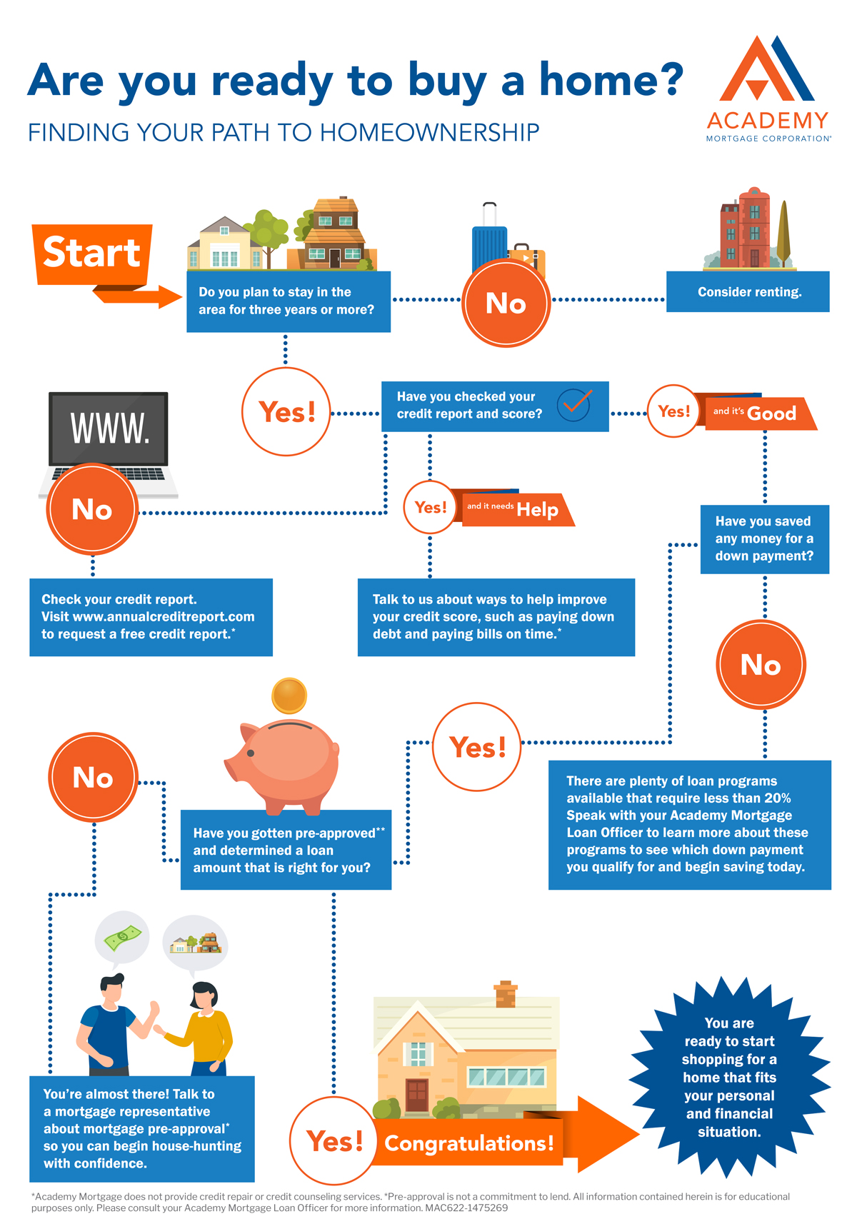 Finding Your Path to Homeownership Infographic