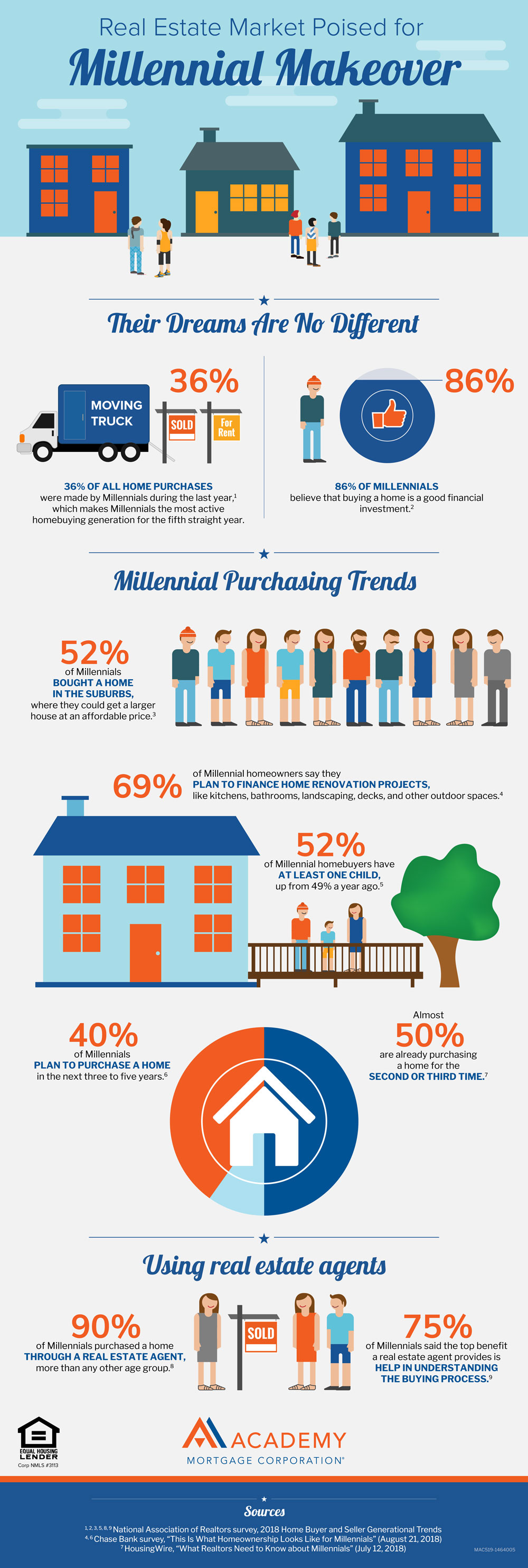 Millenial-Makeover-Infographic